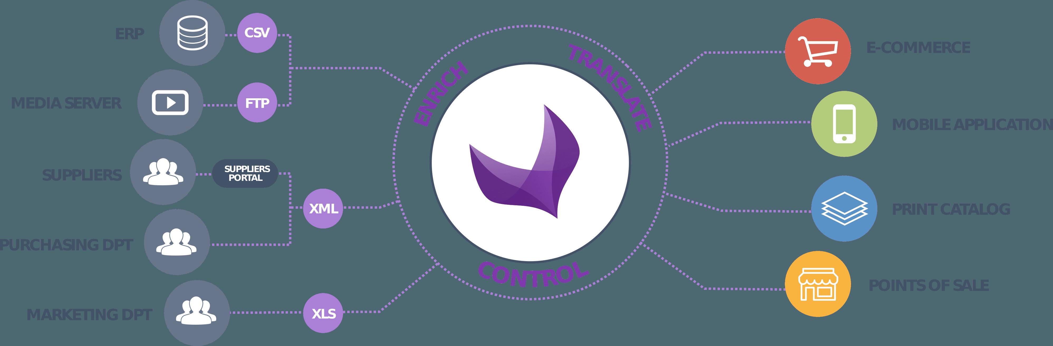 Akeneo : une levée de fonds record