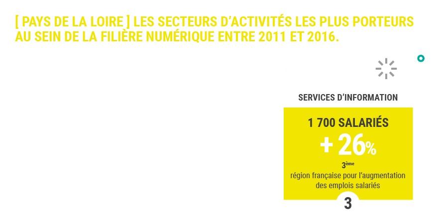 (Infographie) Pays de la Loire : région la plus dynamique de France pour la filière numérique