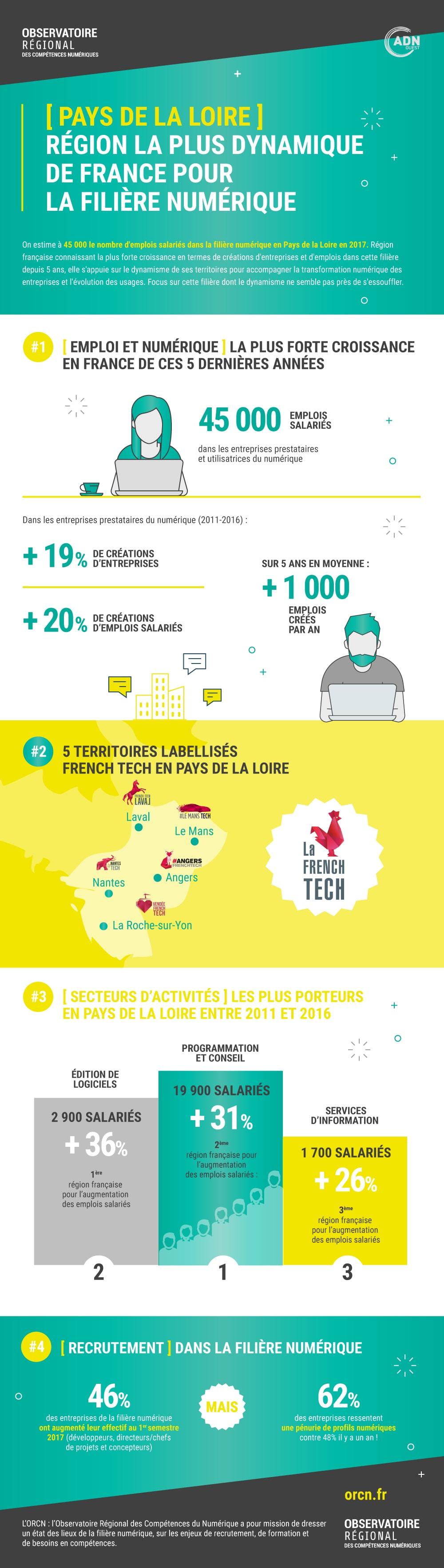 Pays de la Loire à la pointe du dynamisme de la filière numérique